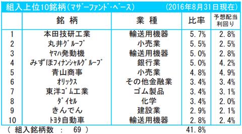 フィデリティ日本配当成長株2016年8月末