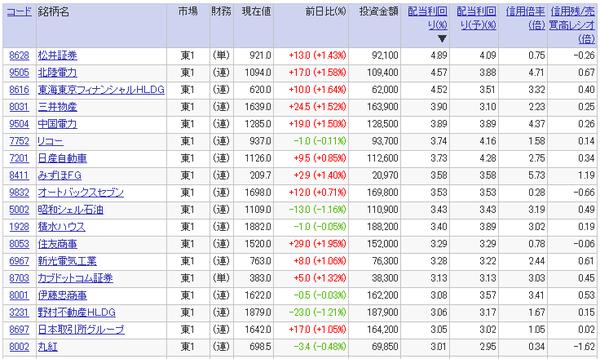 高配当利回り銘柄ランキング(2017年3月24日)20万円未満