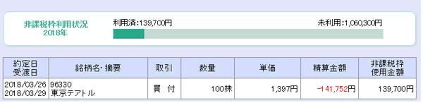 東京テアトル(9633)1397円買いNISA2018年3月26日(月)
