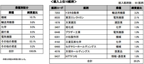 野村日本株高配当70連動型上場投信2016年8月末