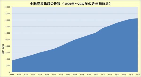 金融資産総額の推移
