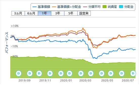 日興アジアハイイールド債券ファンド(為替ヘッジなし)20200722