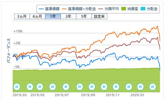 財産3分法ファンド(不動産・債券・株式)毎月分配型20200225