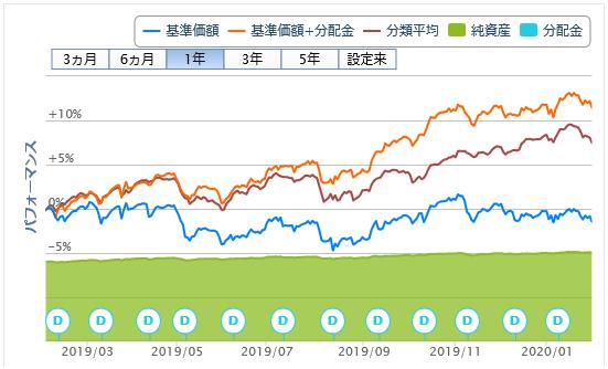 財産3分法ファンド(不動産・債券・株式)毎月分配型20200204
