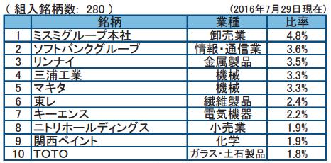 フィデリティ日本成長株2016年7月末
