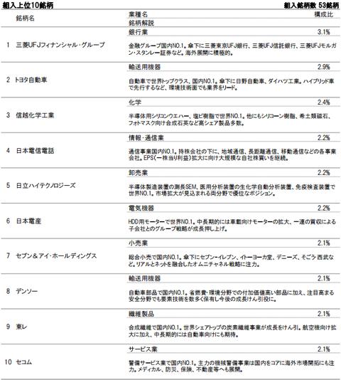 iTrust日本株式組入上位銘柄2016年8月末