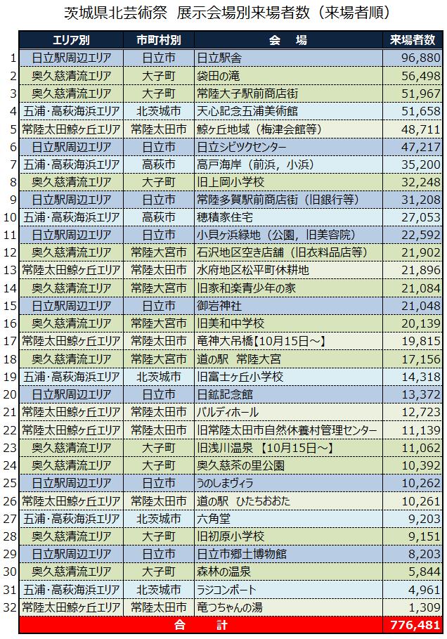 県北芸術祭の会場別来場者数<順位>