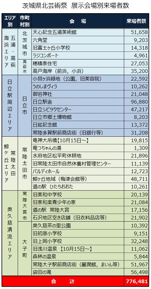 県北芸術祭の会場別来場者数