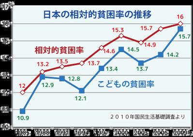 相対的貧困率の推移