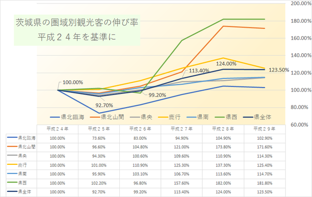 いばらき県の圏域別の観光客の推移