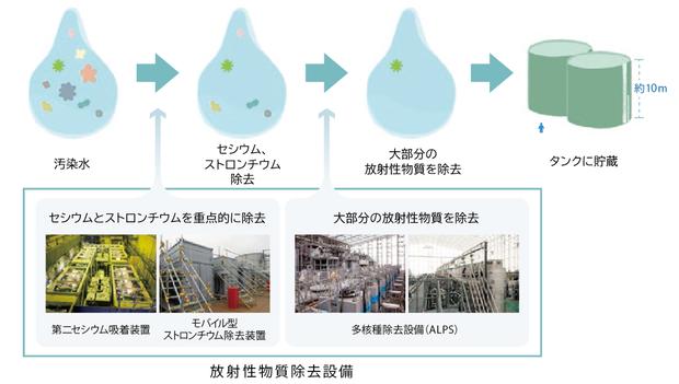 汚染水処理のプロセス