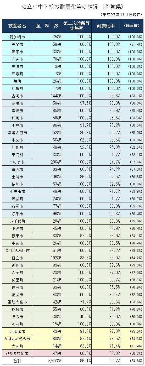 茨城県内市町村の学校耐震化率
