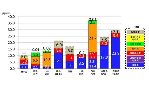 発電コストの比較(エ現エネルギー庁)