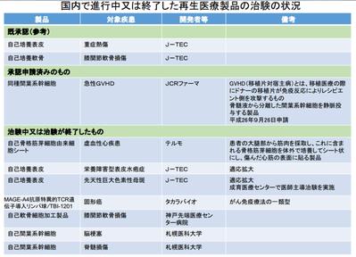 日本で実用化に向けて研究が進む再生医療