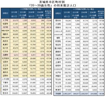 日本創世会議の人口予測