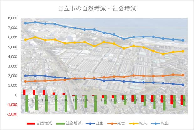 日立市の人口
