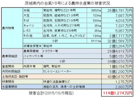 台風18号による茨城県内の農林水産業の被害