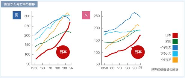 諸外国のがん死亡率