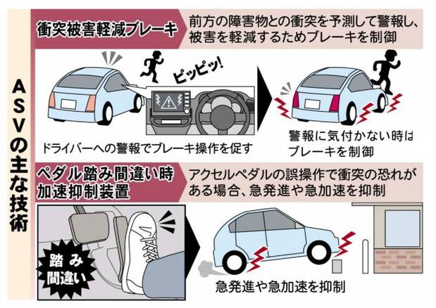 自動車の安全向上技術