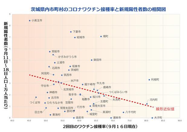 新規陽性者数とワクチン接種率の相関