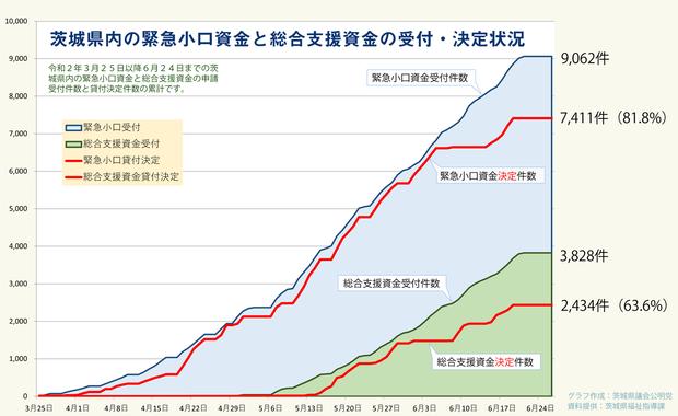 茨城県の「緊急小口意金」「総合支援資金」
