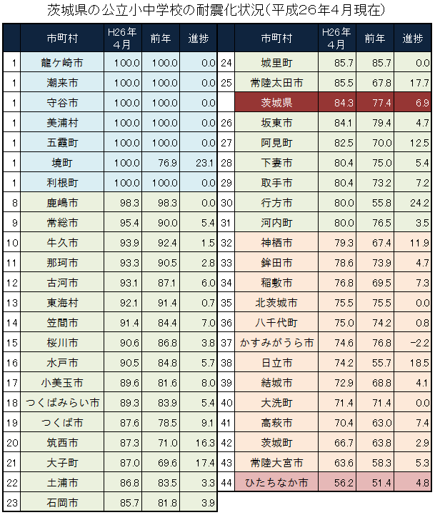 茨城県の公立小中学校の耐震化状況(平成26年4月現在)