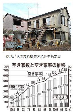 空き家数と空き家率の推移
