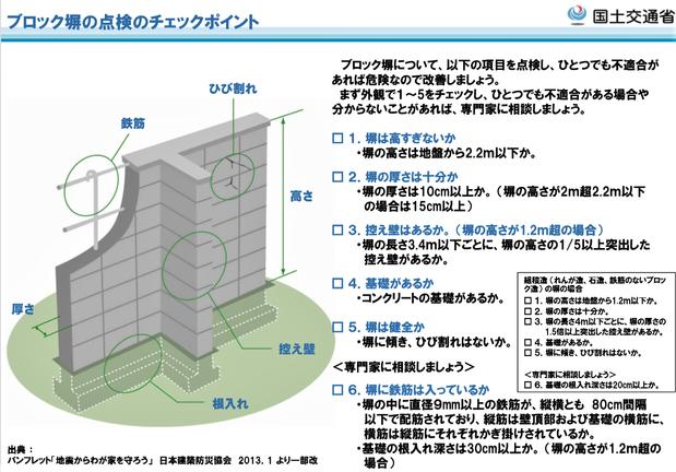 ブロック塀の点検のチェックポイント:国土交通省のHPより