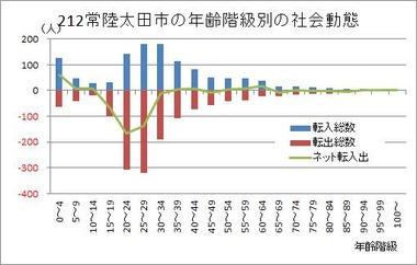 常陸太田市の年齢階級別の社会動態(2013年)をクラスター分析