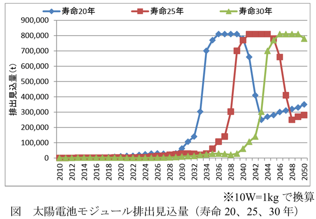 太陽光パネルの廃棄量