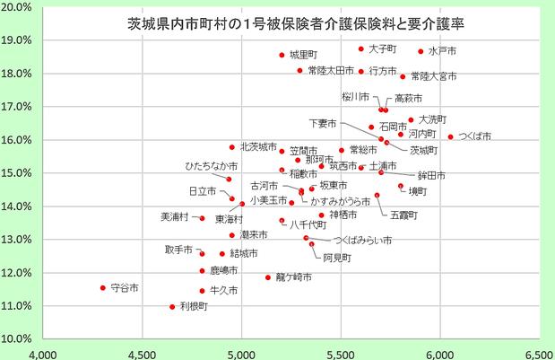 茨城県内市町村の介護保険料と要介護率