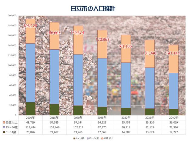 日立市の人口推計