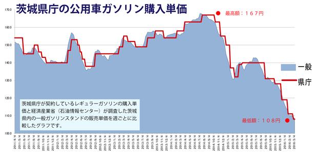 ガソリンの契約価格