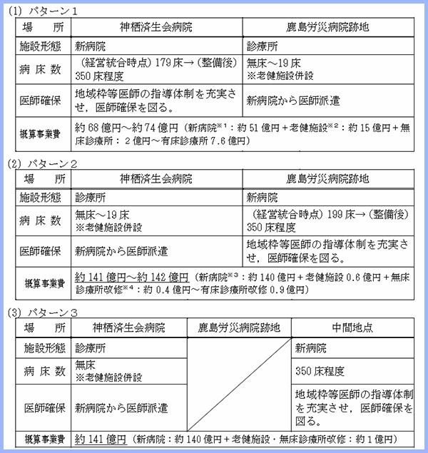 神栖済生会・鹿島労災両病院の再編パターン