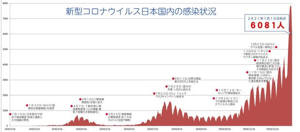 新型コロナウイルス日本国内の感染状況