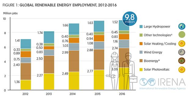 再生可能エネルギーの雇用効果