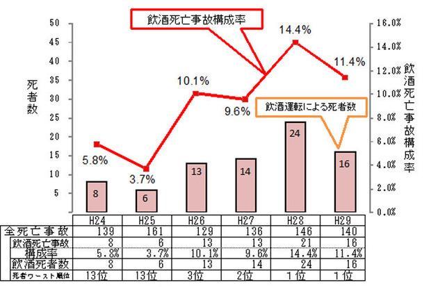 茨城県の飲酒交通事故
