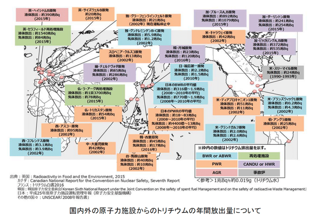 国内外の原子力施設からのトリチウムの年間放出量