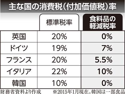 各国の消費税率