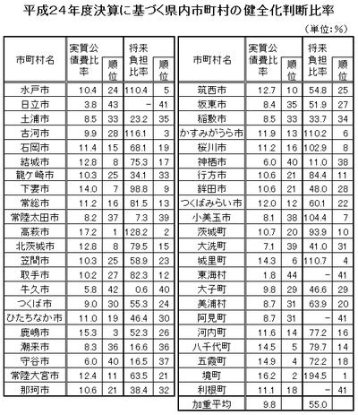 県内市町村の健全化判断比率