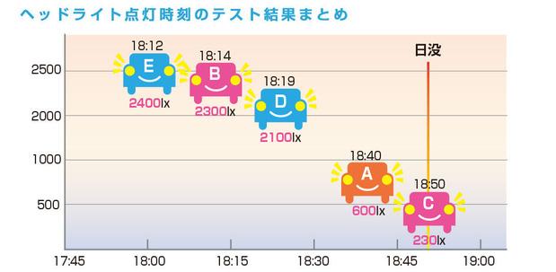 オートライトの点灯時間と照度(JAFの資料より)