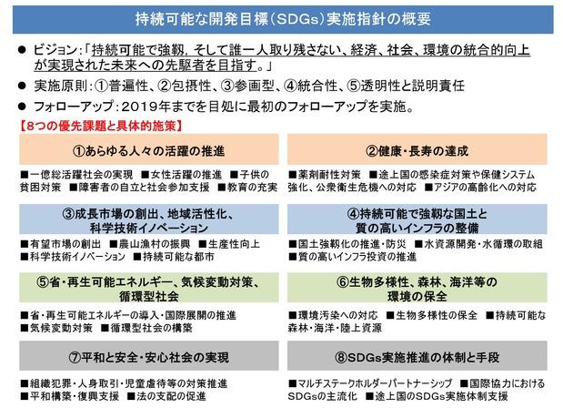 SDGs政府実施計画
