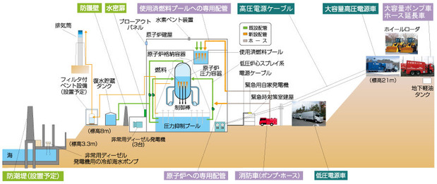 東海第2原発の追加安全対策