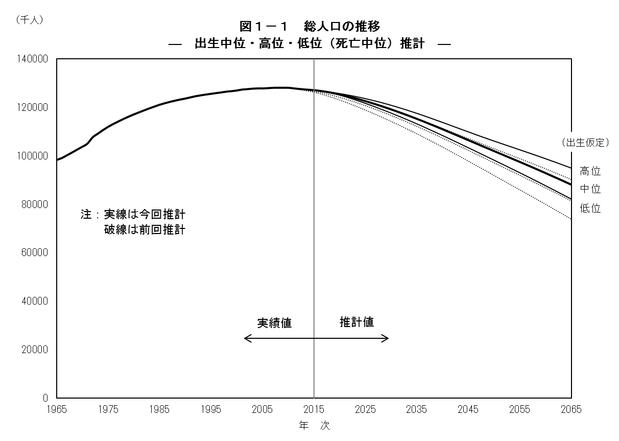 平成29年版人口推計