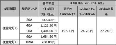水戸電力の価格