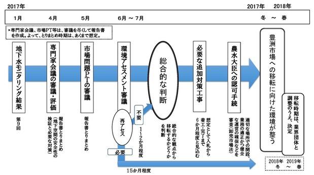 豊洲問題のロードマップ