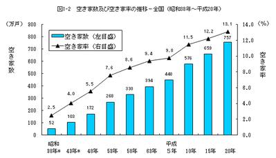 空き家の戸数と空き家率