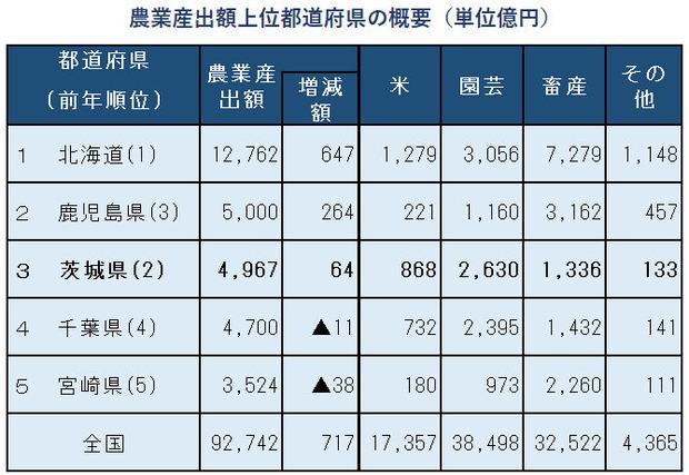 生産農業所得統計