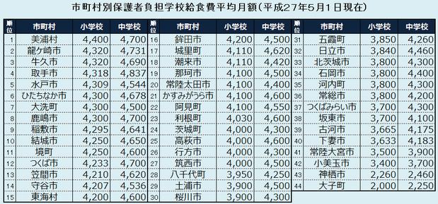 茨城県内の給食費