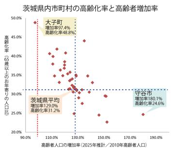 高齢化率と高齢者人口の増加